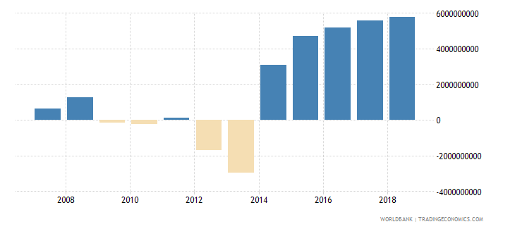 papua new guinea net trade in goods and services bop us dollar wb data