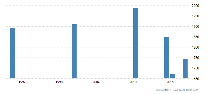 papua new guinea number of deaths ages 5 14 years wb data