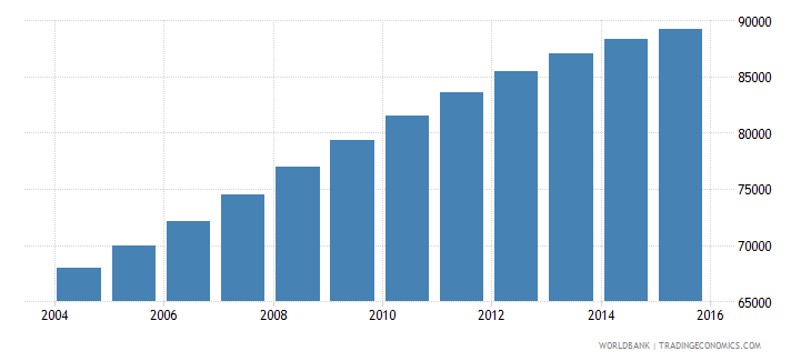 papua new guinea population age 14 male wb data