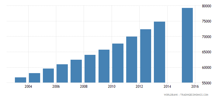 papua new guinea population age 18 female wb data