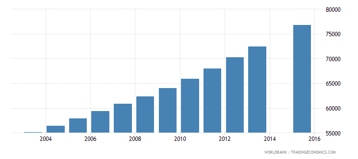 papua new guinea population age 19 female wb data