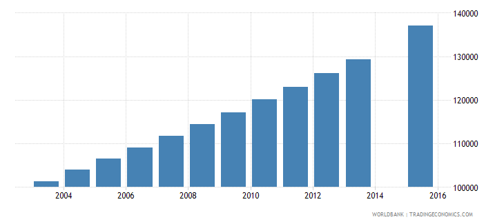 papua new guinea population age 23 total wb data