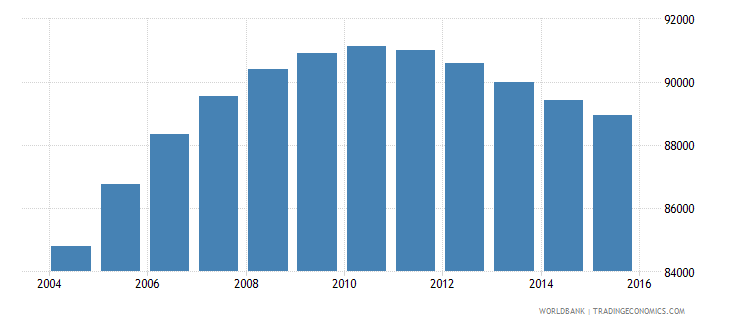 papua new guinea population age 7 male wb data