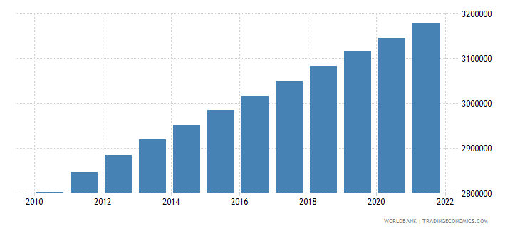 papua new guinea population ages 0 14 total wb data
