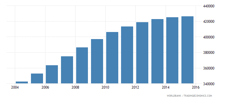 papua new guinea population ages 10 14 female wb data