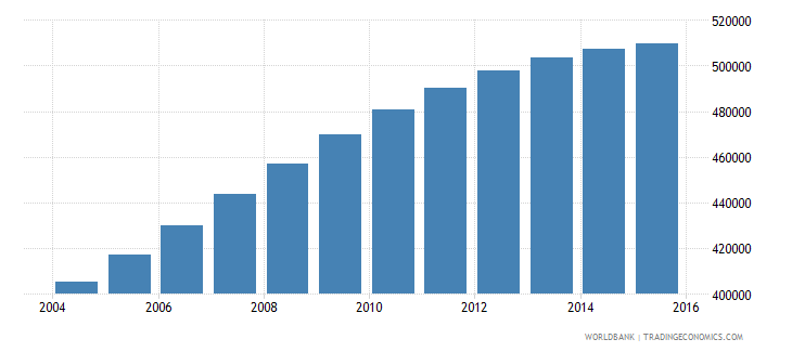 papua new guinea population ages 10 15 female wb data