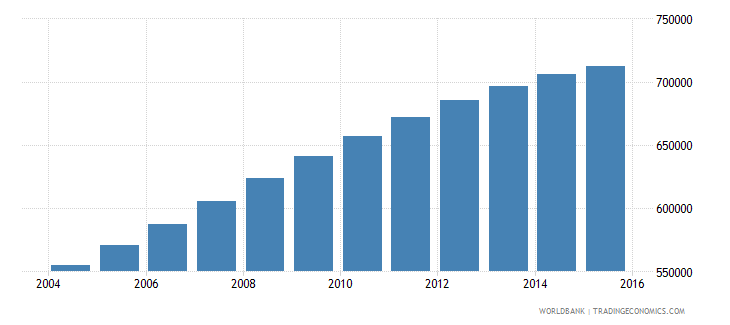 papua new guinea population ages 10 17 male wb data