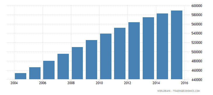 papua new guinea population ages 11 17 female wb data