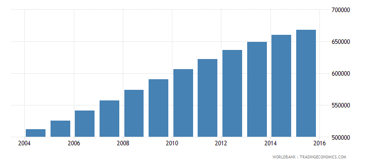 papua new guinea population ages 11 18 female wb data