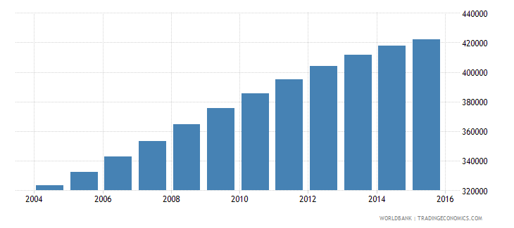 papua new guinea population ages 12 16 female wb data