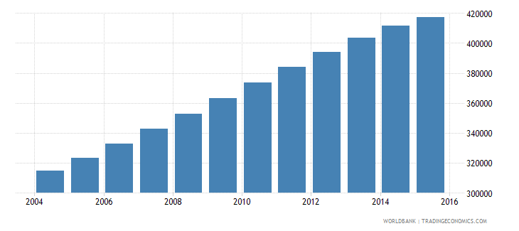 papua new guinea population ages 13 17 female wb data