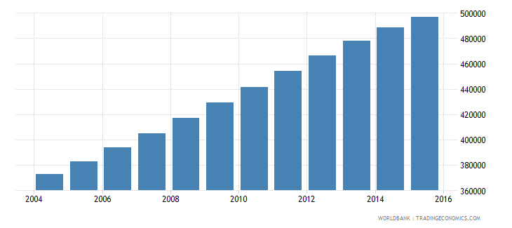 papua new guinea population ages 13 18 female wb data