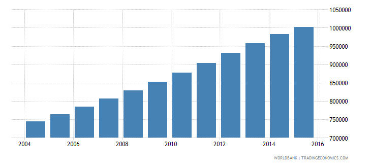 papua new guinea population ages 14 19 total wb data