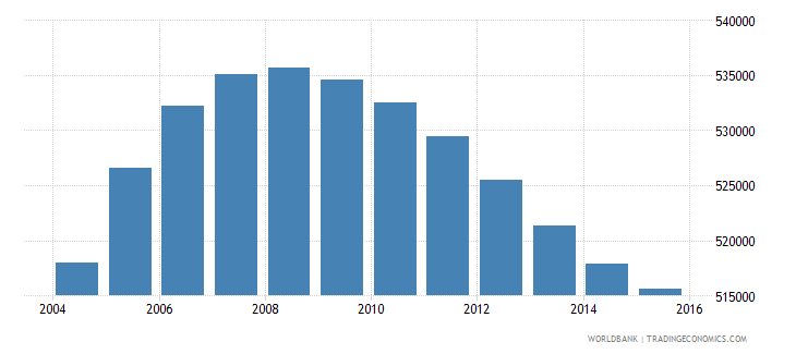 papua new guinea population ages 4 6 total wb data