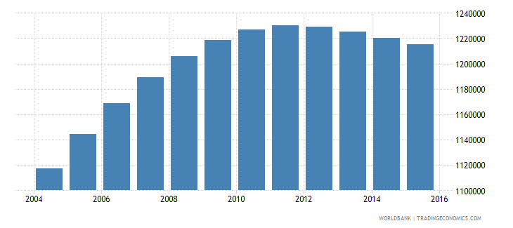 papua new guinea population ages 5 11 total wb data