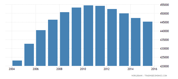 papua new guinea population ages 5 9 male wb data