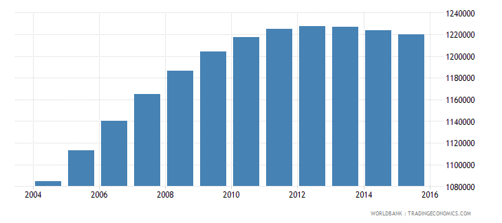 papua new guinea population ages 6 12 total wb data