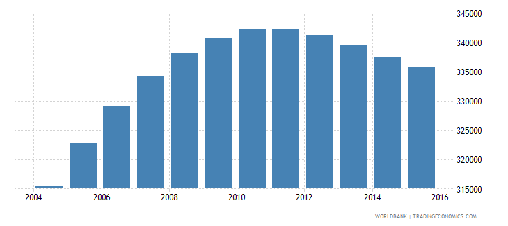 papua new guinea population ages 6 9 female wb data