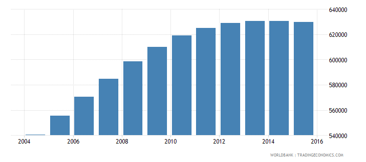 papua new guinea population ages 7 13 male wb data