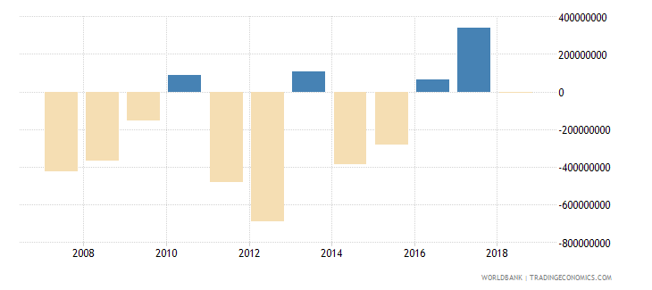 papua new guinea portfolio investment excluding lcfar bop us dollar wb data