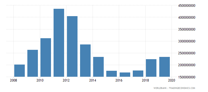 papua new guinea total reserves includes gold us dollar wb data