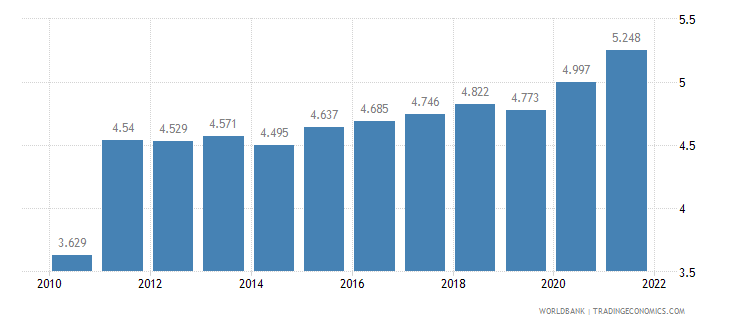 papua new guinea unemployment youth total percent of total labor force ages 15 24 wb data