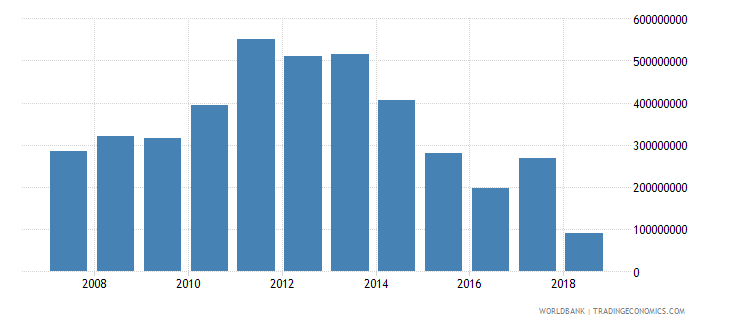 papua new guinea workers remittances and compensation of employees paid us dollar wb data