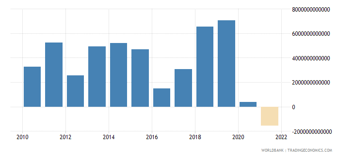 paraguay changes in inventories current lcu wb data