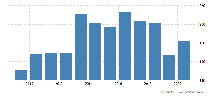 paraguay export volume index 2000  100 wb data