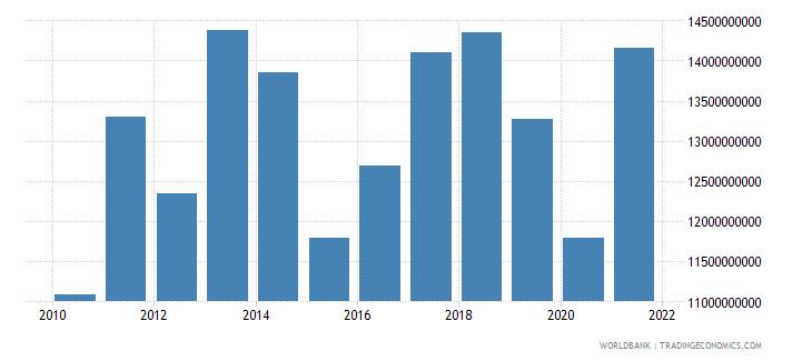 paraguay exports of goods and services bop us dollar wb data