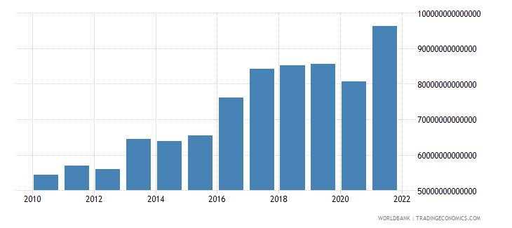 paraguay exports of goods and services current lcu wb data