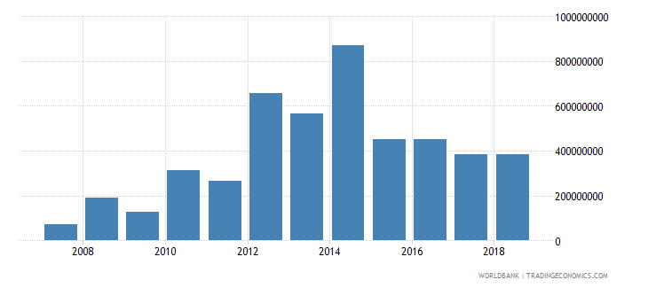 paraguay foreign direct investment net inflows in reporting economy drs us dollar wb data