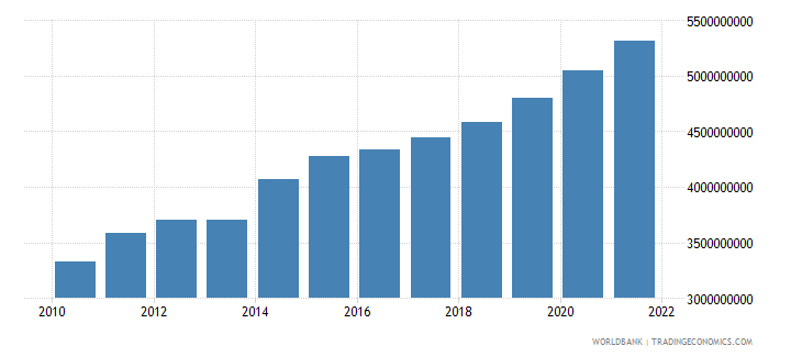 paraguay general government final consumption expenditure constant 2000 us dollar wb data