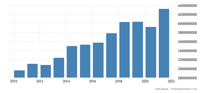 paraguay gross national expenditure constant 2000 us dollar wb data