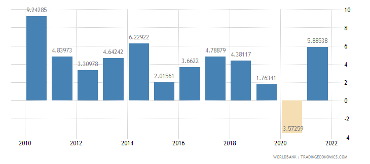 paraguay household final consumption expenditure annual percent growth wb data
