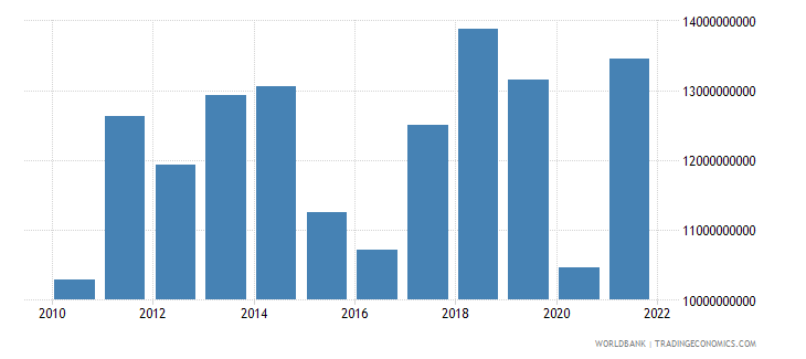 paraguay imports of goods and services bop us dollar wb data