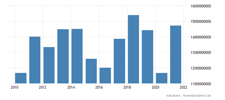 paraguay imports of goods services and income bop us dollar wb data