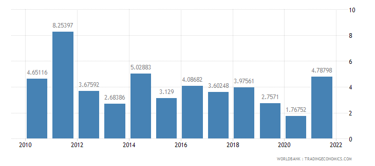 paraguay inflation consumer prices annual percent wb data