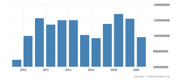 paraguay merchandise imports by the reporting economy us dollar wb data
