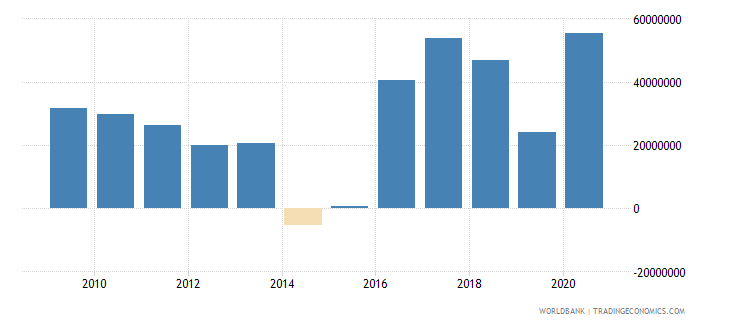 paraguay net bilateral aid flows from dac donors european commission us dollar wb data