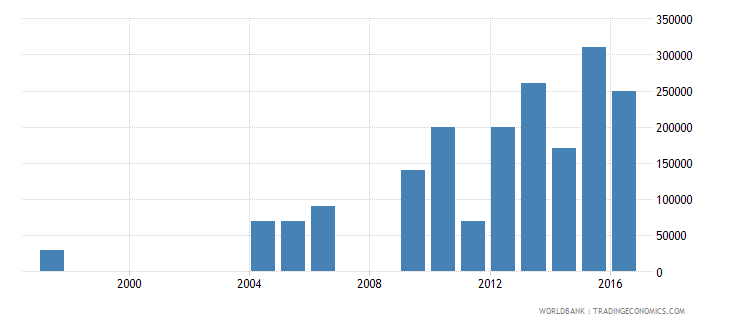 paraguay net bilateral aid flows from dac donors finland us dollar wb data