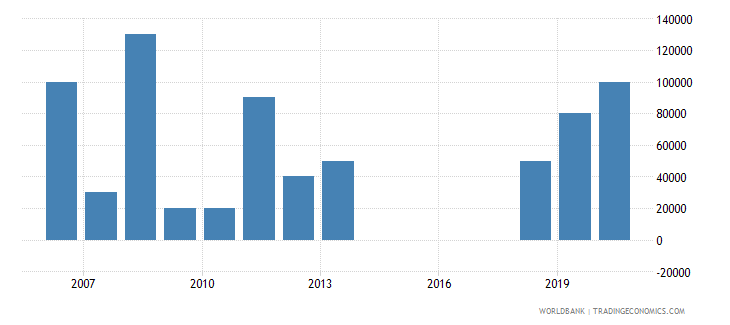 paraguay net bilateral aid flows from dac donors ireland us dollar wb data