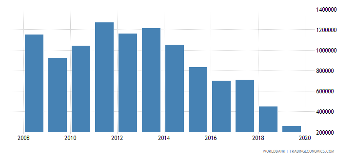 paraguay net bilateral aid flows from dac donors norway us dollar wb data
