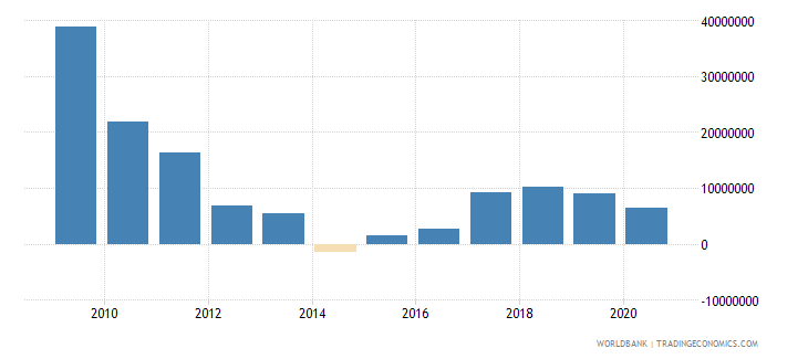 paraguay net bilateral aid flows from dac donors spain us dollar wb data