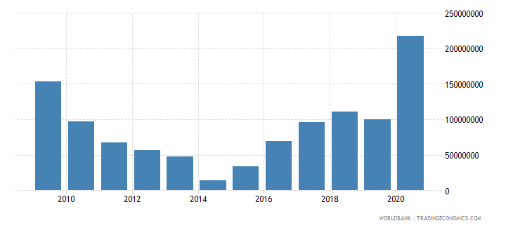 paraguay net bilateral aid flows from dac donors total us dollar wb data