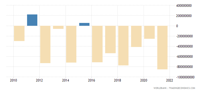 paraguay net errors and omissions adjusted bop us dollar wb data