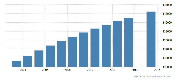paraguay population age 14 total wb data