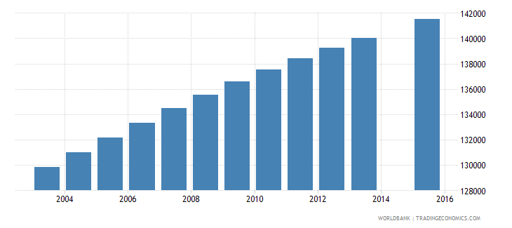 paraguay population age 15 total wb data