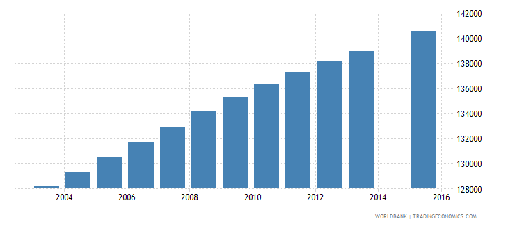 paraguay population age 16 total wb data