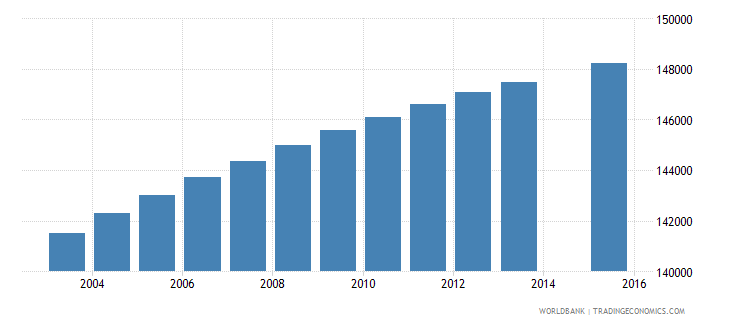 paraguay population age 5 total wb data